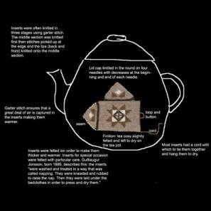 Esquisse d'un cache théière islandais